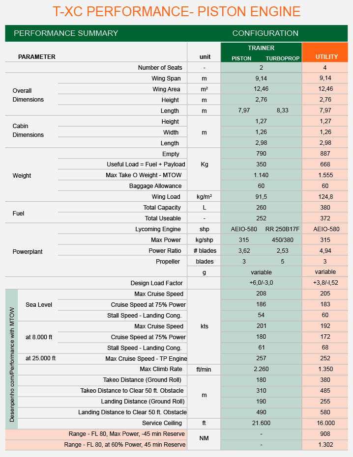 TABLE AIRCRAFT SPECIFICATIONS
